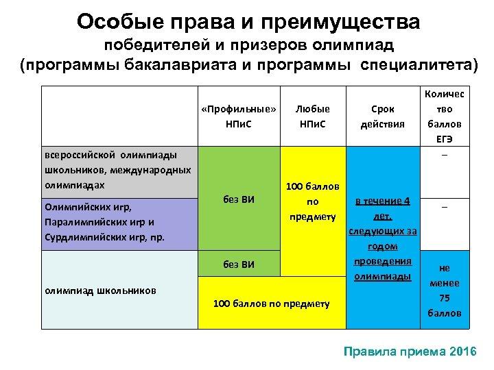 Особые права и преимущества победителей и призеров олимпиад (программы бакалавриата и программы специалитета) «Профильные»