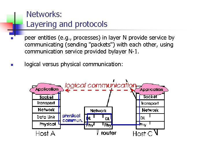 Networks: Layering and protocols n n peer entities (e. g. , processes) in layer