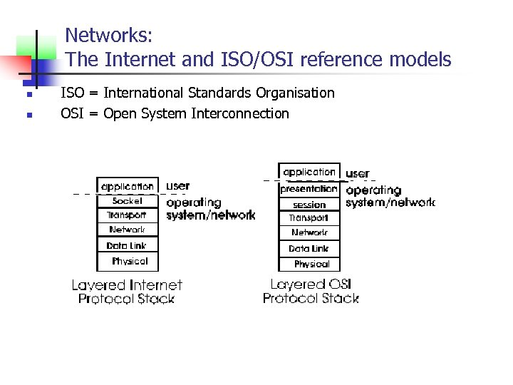 Networks: The Internet and ISO/OSI reference models n n ISO = International Standards Organisation