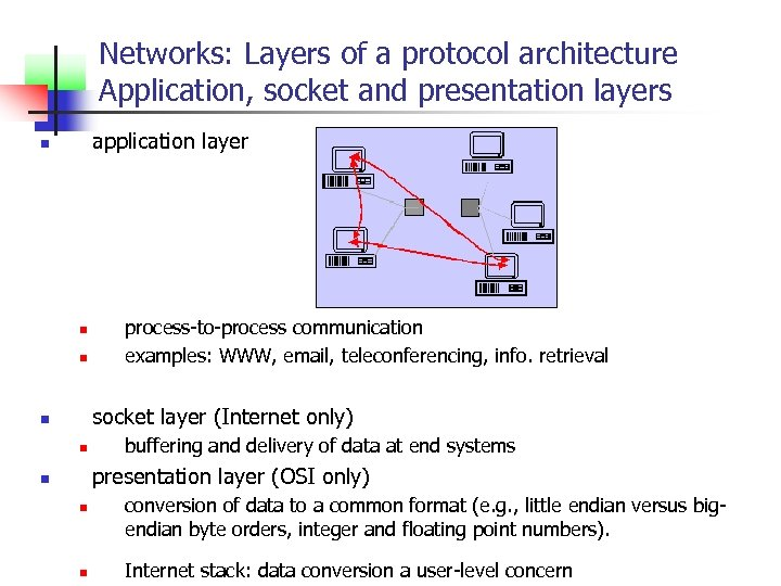Networks: Layers of a protocol architecture Application, socket and presentation layers application layer n