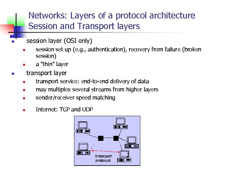 Networks: Layers of a protocol architecture Session and Transport layers session layer (OSI only)
