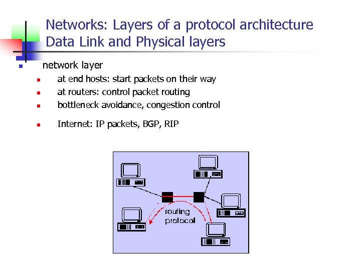 Networks: Layers of a protocol architecture Data Link and Physical layers network layer n
