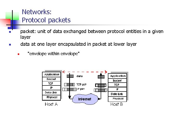 Networks: Protocol packets packet: unit of data exchanged between protocol entities in a given