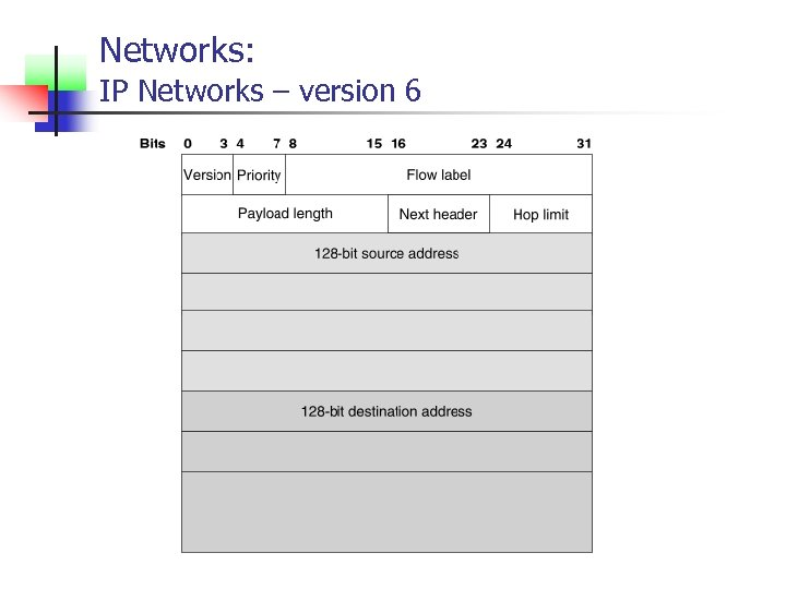 Networks: IP Networks – version 6