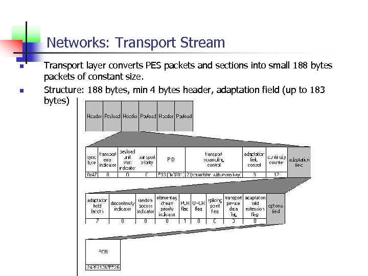 Networks: Transport Stream n n Transport layer converts PES packets and sections into small