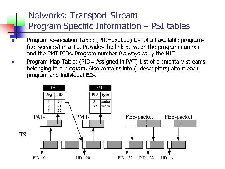 Networks: Transport Stream Program Specific Information – PSI tables n n Program Association Table: