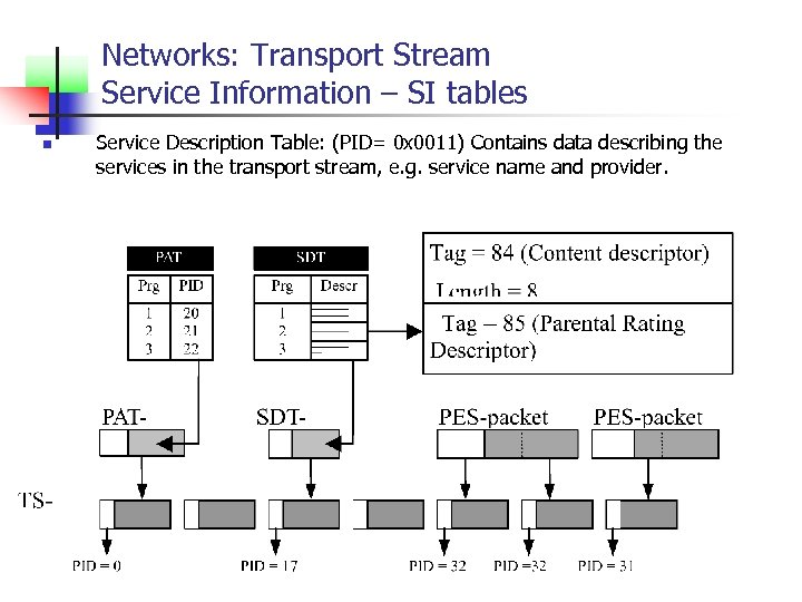 Networks: Transport Stream Service Information – SI tables n Service Description Table: (PID= 0