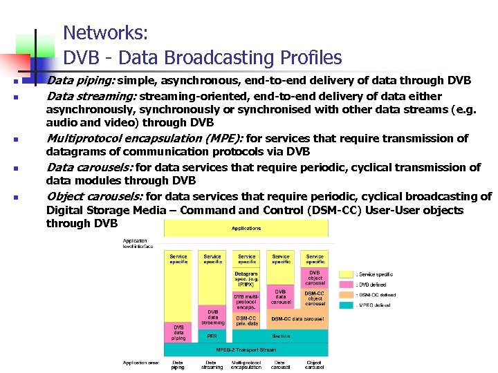 Networks: DVB - Data Broadcasting Profiles n n n Data piping: simple, asynchronous, end-to-end