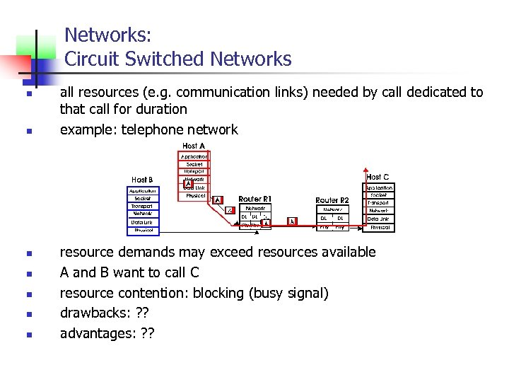 Networks: Circuit Switched Networks n n n n all resources (e. g. communication links)