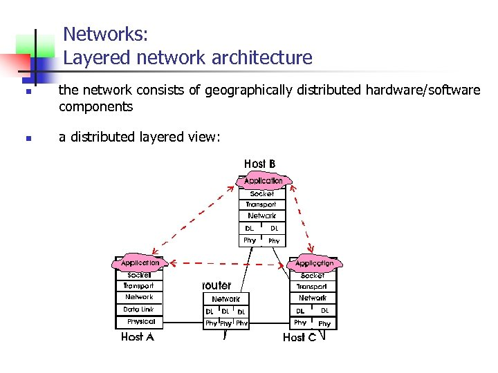 Networks: Layered network architecture n n the network consists of geographically distributed hardware/software components