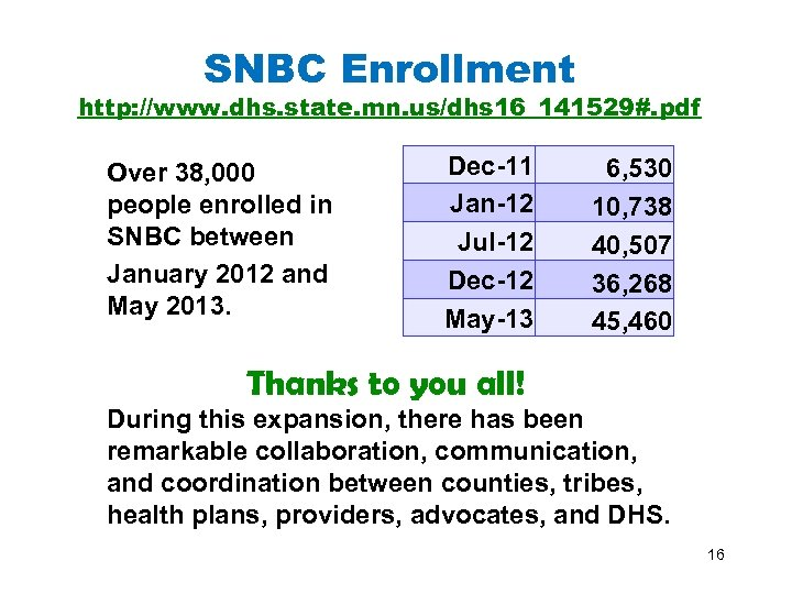 SNBC Enrollment http: //www. dhs. state. mn. us/dhs 16_141529#. pdf Over 38, 000 people