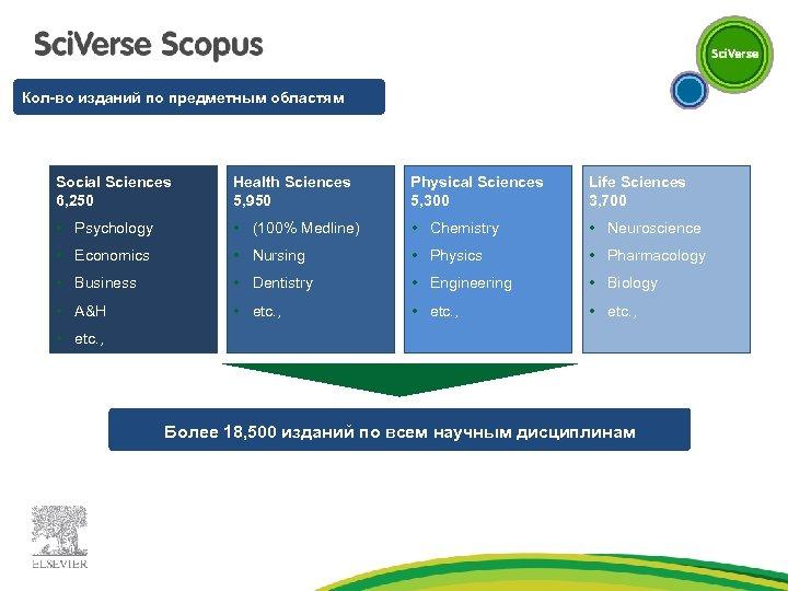 Кол-во изданий по предметным областям Social Sciences 6, 250 Health Sciences 5, 950 Physical