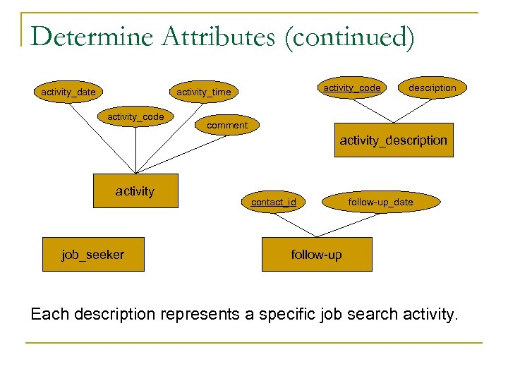 Determine Attributes (continued) activity_date activity_code activity_time activity_code description comment activity_description activity job_seeker contact_id follow-up_date