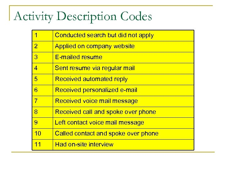 Activity Description Codes 1 Conducted search but did not apply 2 Applied on company