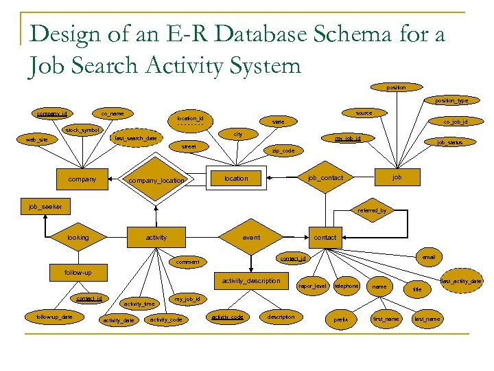 Design of an E-R Database Schema for a Job Search Activity System position_type company_id