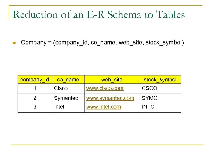 Reduction of an E-R Schema to Tables n Company = (company_id, co_name, web_site, stock_symbol)