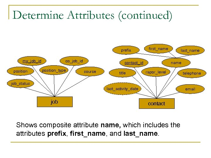 Determine Attributes (continued) prefix my_job_id position co_job_id position_type first_name contact_id source title last_name rapor_level
