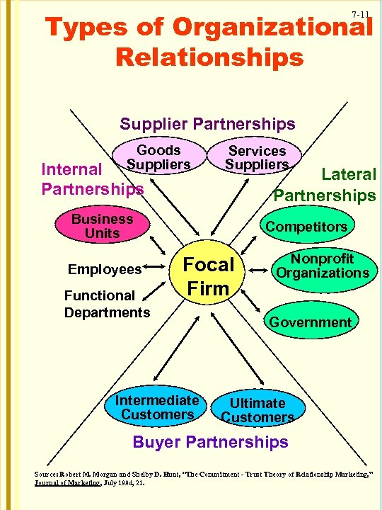 Types of Organizational Relationships 7 -11 Supplier Partnerships Goods Suppliers Internal Partnerships Services Suppliers