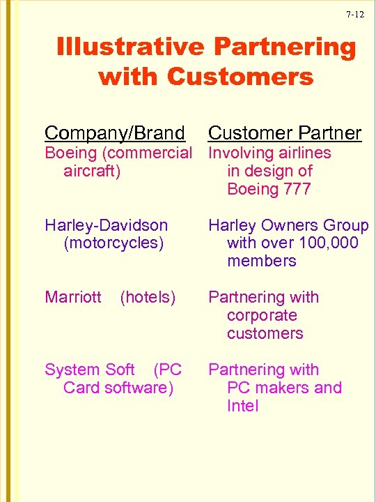 7 -12 Illustrative Partnering with Customers Company/Brand Customer Partner Harley-Davidson (motorcycles) Harley Owners Group