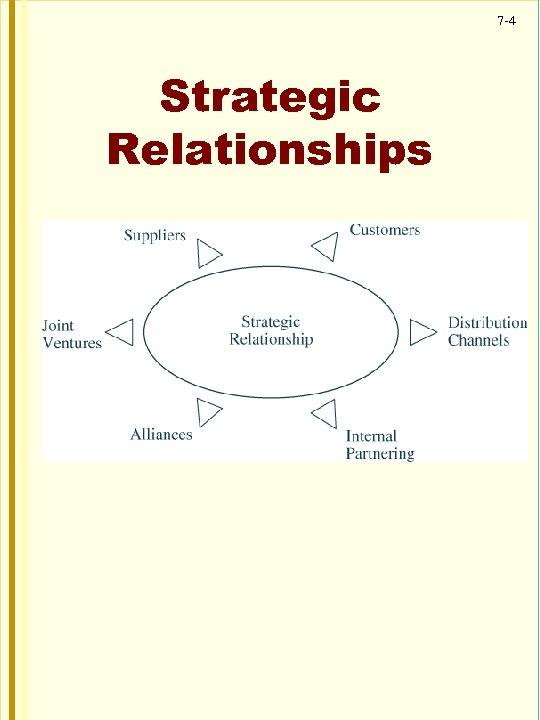 7 -4 Strategic Relationships