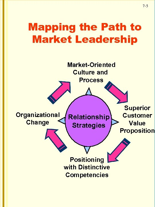 7 -5 Mapping the Path to Market Leadership Market-Oriented Culture and Process Organizational Change