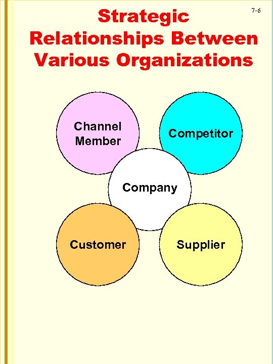 Strategic Relationships Between Various Organizations 7 -6 Channel Member Competitor Company Customer Supplier
