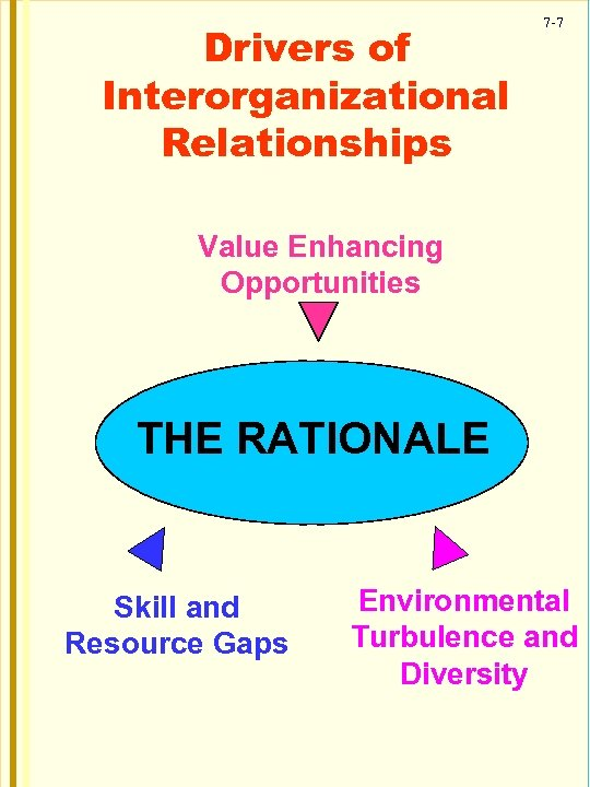 Drivers of Interorganizational Relationships 7 -7 Value Enhancing Opportunities THE RATIONALE Skill and Resource