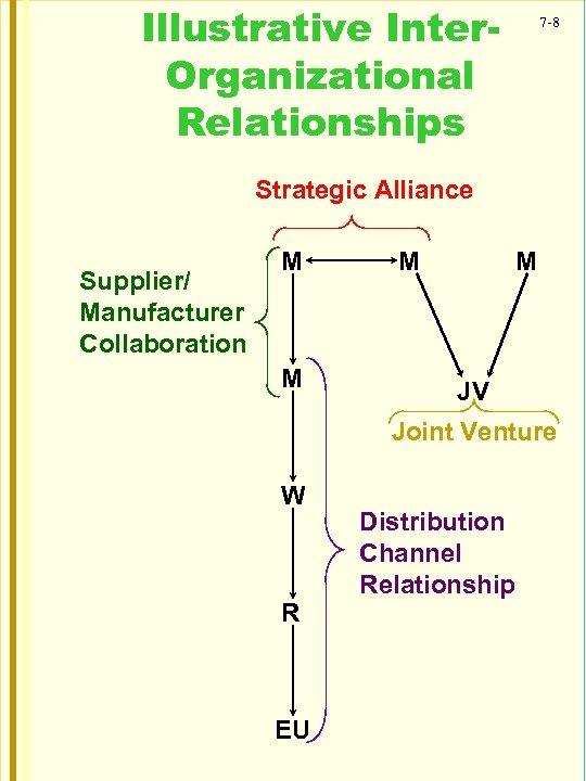 Illustrative Inter. Organizational Relationships 7 -8 Strategic Alliance Supplier/ Manufacturer Collaboration M M JV