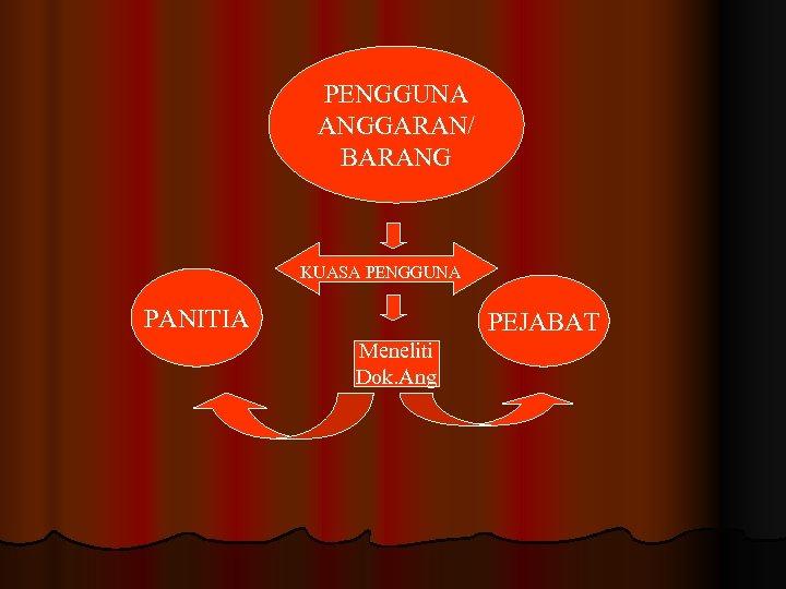 PENGGUNA ANGGARAN/ BARANG KUASA PENGGUNA PANITIA PEJABAT Meneliti Dok. Ang