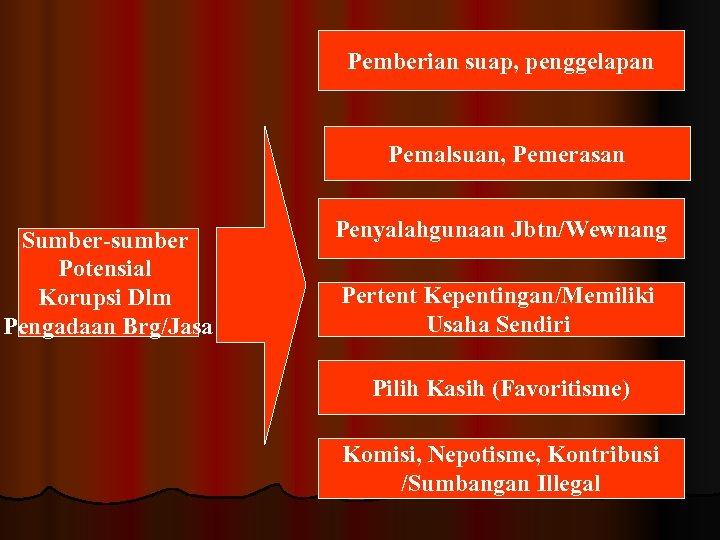 Pemberian suap, penggelapan Pemalsuan, Pemerasan Sumber-sumber Potensial Korupsi Dlm Pengadaan Brg/Jasa Penyalahgunaan Jbtn/Wewnang Pertent