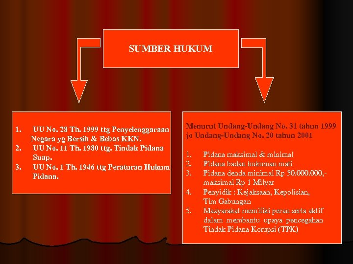 SUMBER HUKUM 1. 2. 3. UU No. 28 Th. 1999 ttg Penyelenggaraan Negara yg