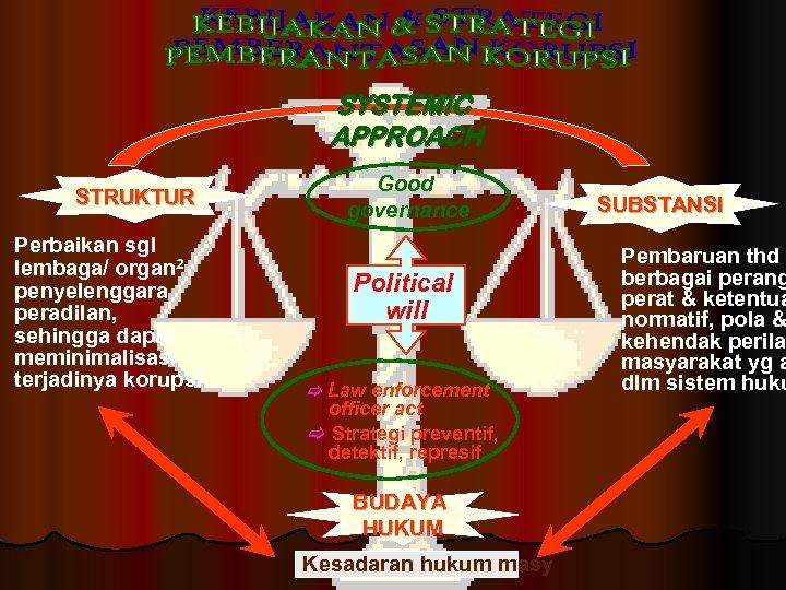 SYSTEMIC APPROACH STRUKTUR Perbaikan sgl lembaga/ organ 2 penyelenggara peradilan, sehingga dapat meminimalisasi terjadinya