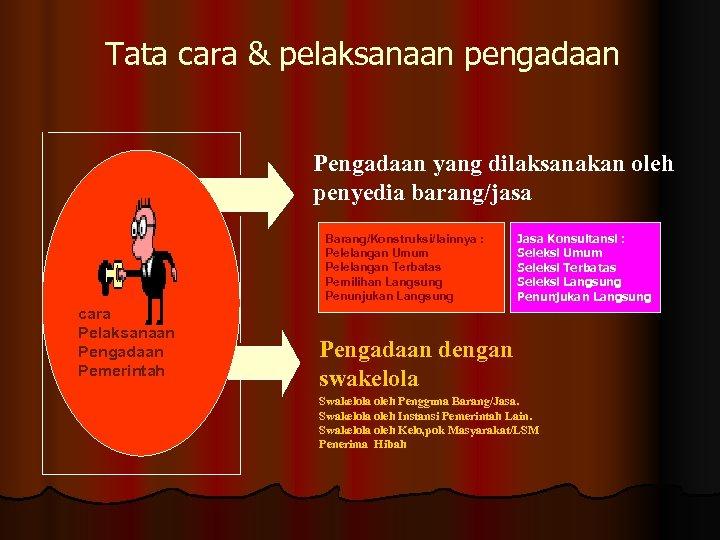 Tata cara & pelaksanaan pengadaan Pengadaan yang dilaksanakan oleh penyedia barang/jasa Barang/Konstruksi/lainnya : Pelelangan