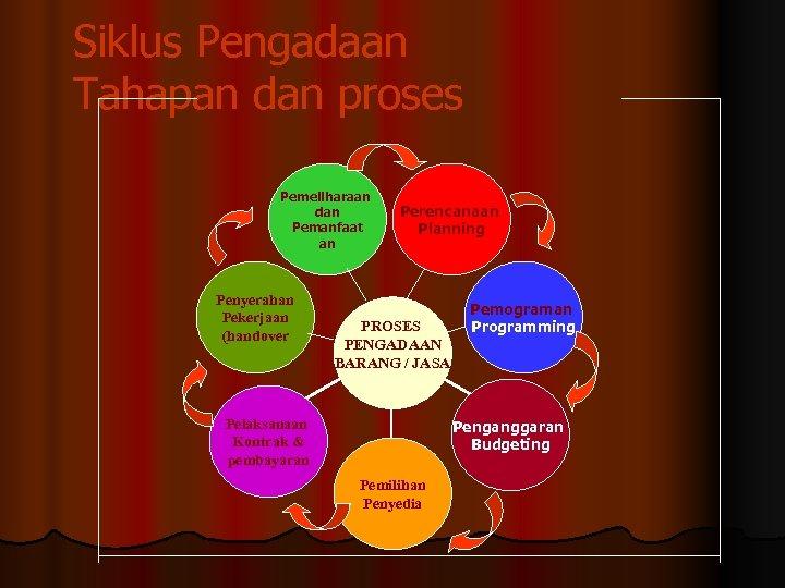 Siklus Pengadaan Tahapan dan proses Pemeliharaan dan Pemanfaat an Penyerahan Pekerjaan (handover Perencanaan Planning
