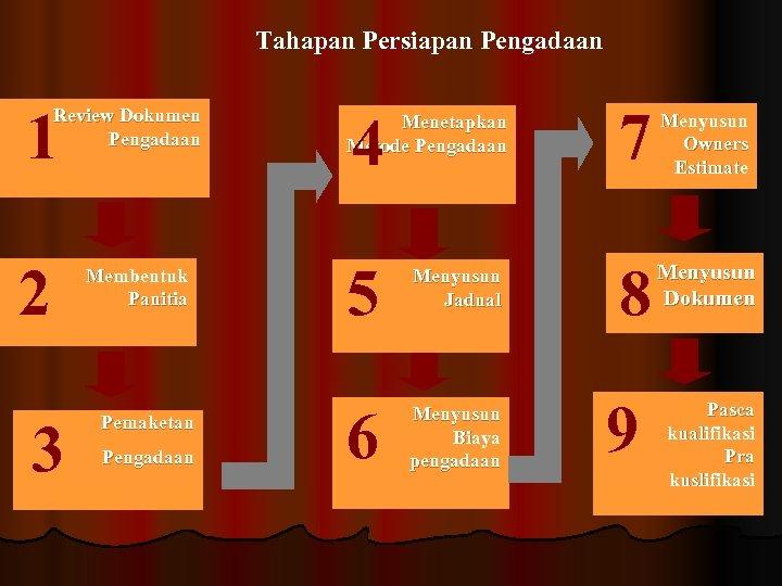 Tahapan Persiapan Pengadaan 1 Review Dokumen Pengadaan 2 3 Membentuk Panitia Pemaketan Pengadaan Menetapkan