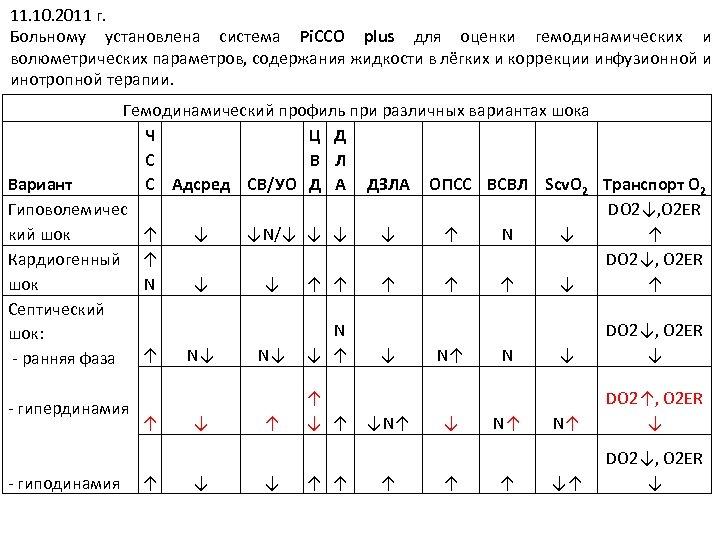 11. 10. 2011 г. Больному установлена система Pi. CCO plus для оценки гемодинамических и