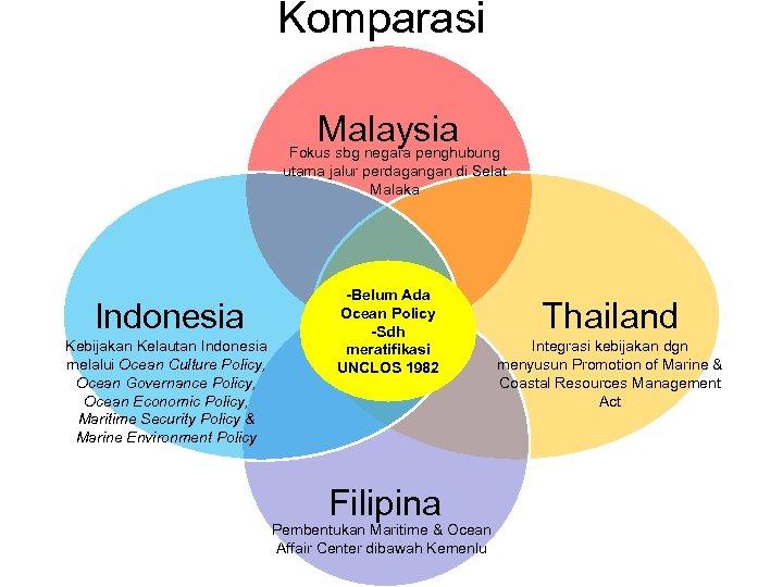 Komparasi Malaysia Fokus sbg negara penghubung utama jalur perdagangan di Selat Malaka Indonesia Kebijakan
