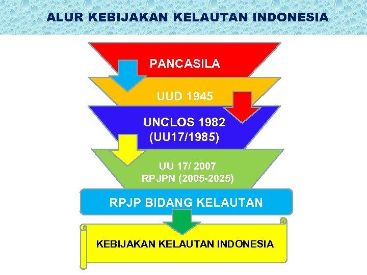 ALUR KEBIJAKAN KELAUTAN INDONESIA PANCASILA UUD 1945 UNCLOS 1982 (UU 17/1985) UU 17/ 2007