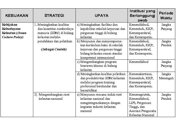 KEBIJAKAN Kebijakan Kebudayaan Kelautan (Ocean Culture Policy) STRATEGI UPAYA 1. Meningkatkan kualitas dan kuantitas
