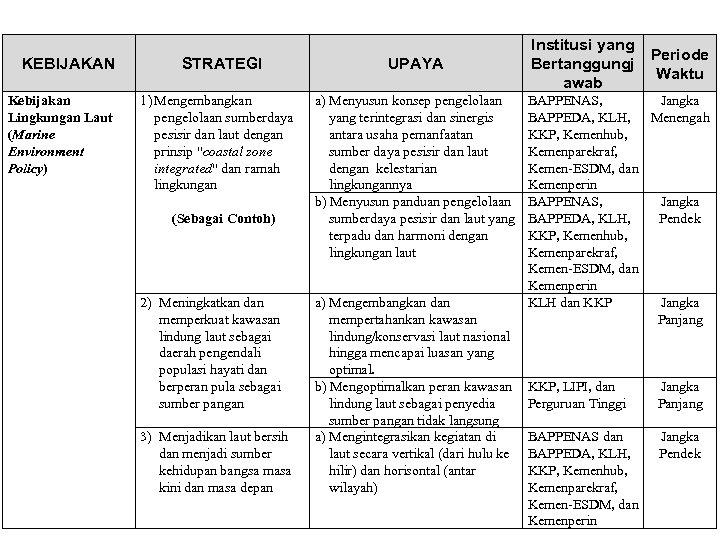 KEBIJAKAN Kebijakan Lingkungan Laut (Marine Environment Policy) STRATEGI 1) Mengembangkan pengelolaan sumberdaya pesisir dan