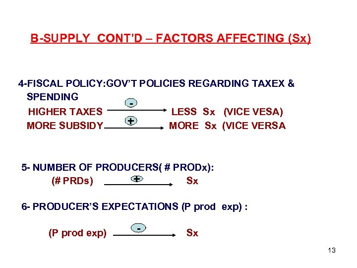 B-SUPPLY CONT'D – FACTORS AFFECTING (Sx) 4 -FISCAL POLICY: GOV'T POLICIES REGARDING TAXEX &