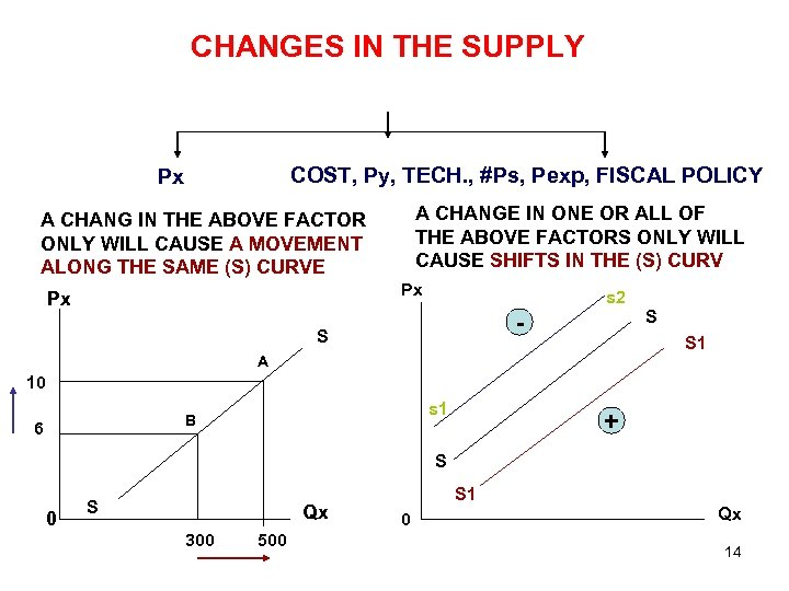 CHANGES IN THE SUPPLY COST, Py, TECH. , #Ps, Pexp, FISCAL POLICY Px A