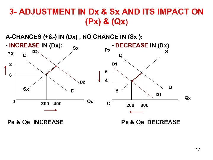 3 - ADJUSTMENT IN Dx & Sx AND ITS IMPACT ON (Px) & (Qx)