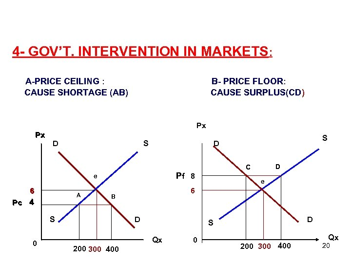 4 - GOV'T. INTERVENTION IN MARKETS: A-PRICE CEILING : CAUSE SHORTAGE (AB) B- PRICE