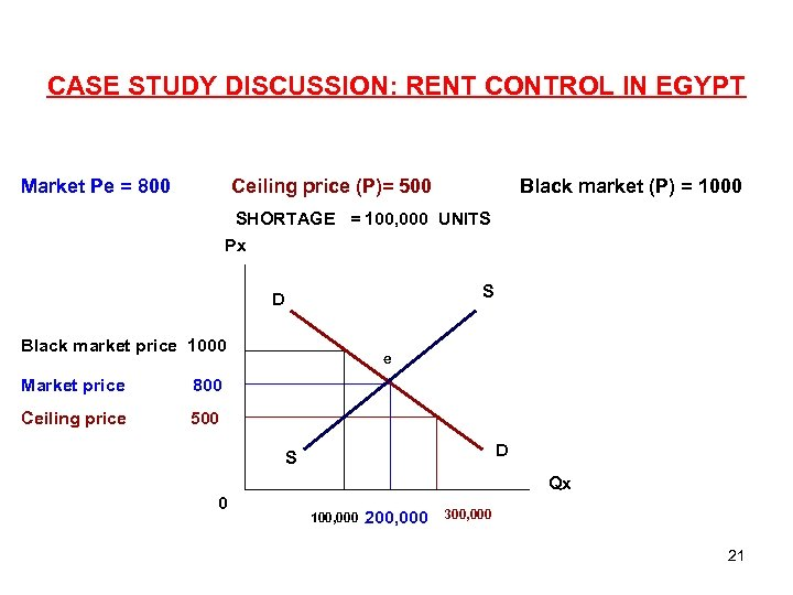 CASE STUDY DISCUSSION: RENT CONTROL IN EGYPT Market Pe = 800 Ceiling price (P)=