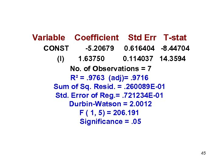 Variable Coefficient Std Err T-stat CONST (I) -5. 20679 0. 616404 -8. 44704 1.