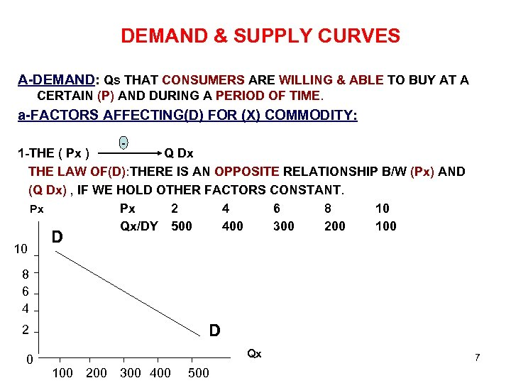 DEMAND & SUPPLY CURVES A-DEMAND: Qs THAT CONSUMERS ARE WILLING & ABLE TO BUY