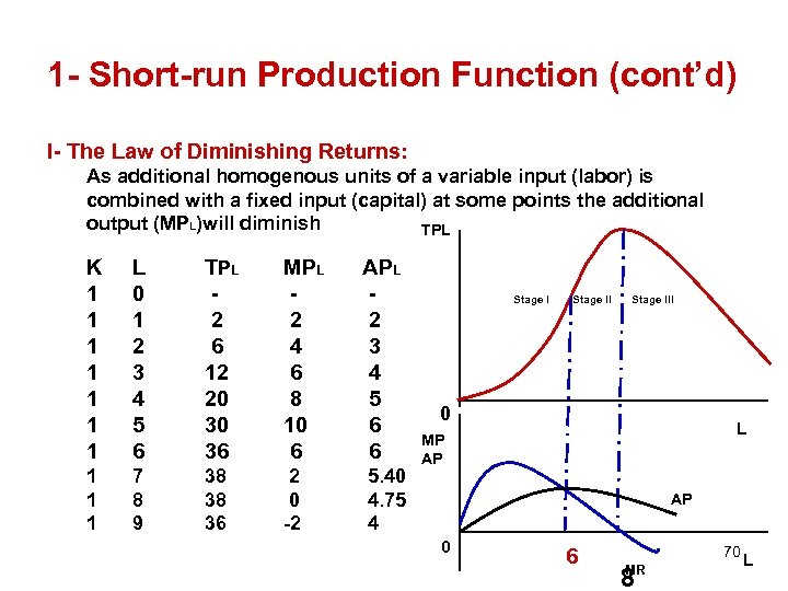 1 - Short-run Production Function (cont'd) I- The Law of Diminishing Returns: As additional