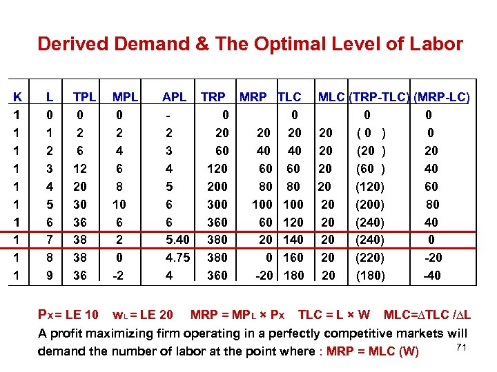 Derived Demand & The Optimal Level of Labor K 1 1 1 1 1