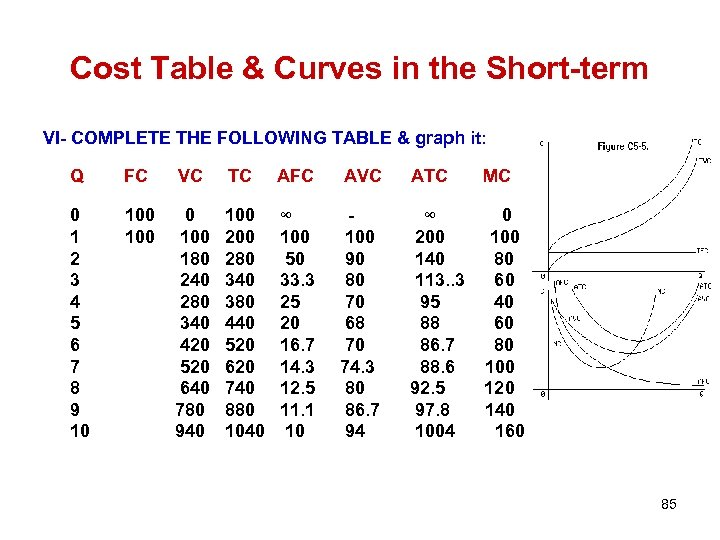 Cost Table & Curves in the Short-term VI- COMPLETE THE FOLLOWING TABLE & graph